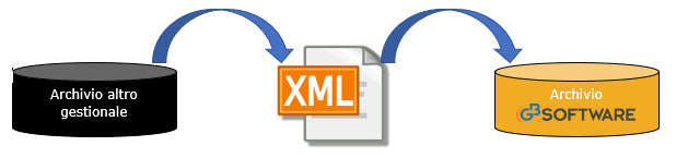 Importazione Prima Nota da file XML: rilascio utility - 1