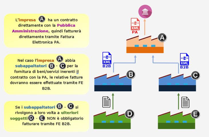 Caso Pratico: Fatturazione Elettronica per i subappalti della Pubblica Amministrazione - 1