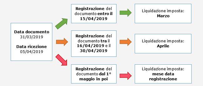 Caso pratico: Periodo IVA detraibile - 1