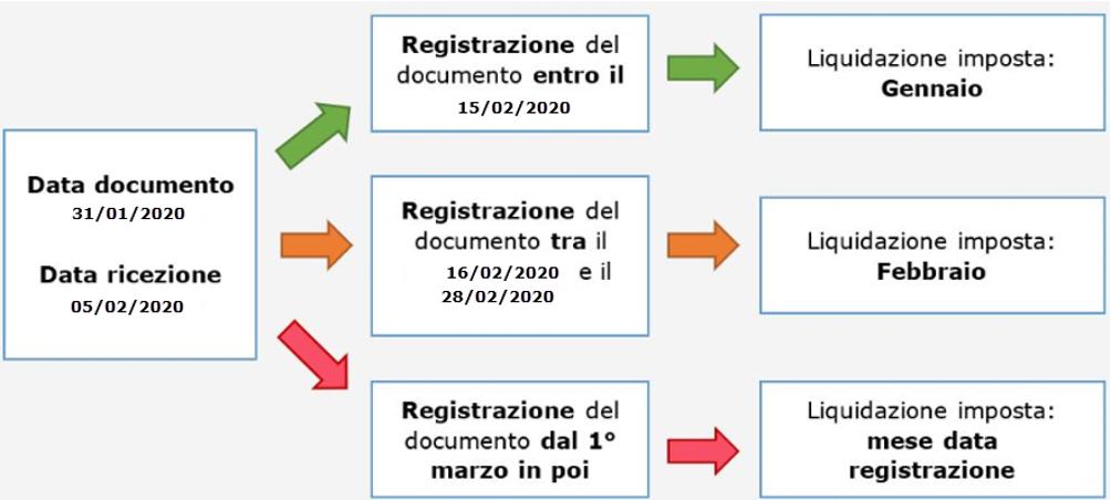 Detrazione IVA fattura elettronica: DL 119/2018 - Schema della regola