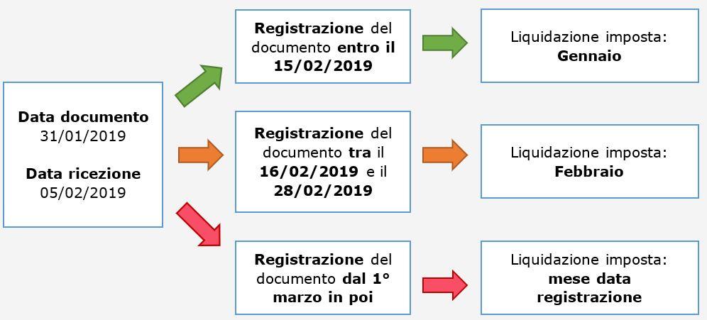 Detrazione IVA: nuove regole con il DL 119/2018 - 1