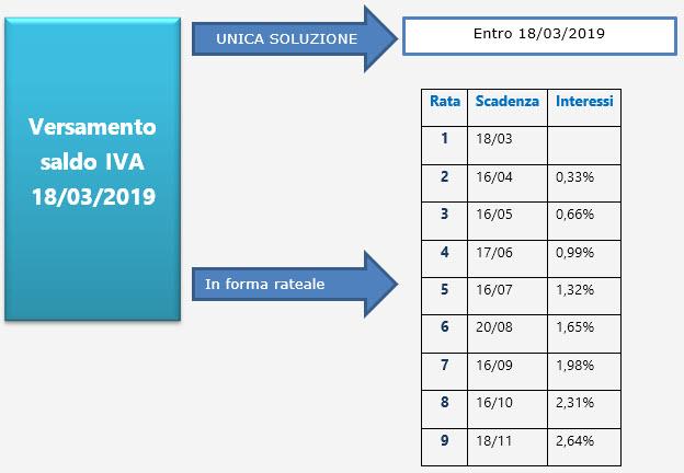 Dichiarazione IVA 2019: versamento saldo 2018 - 1