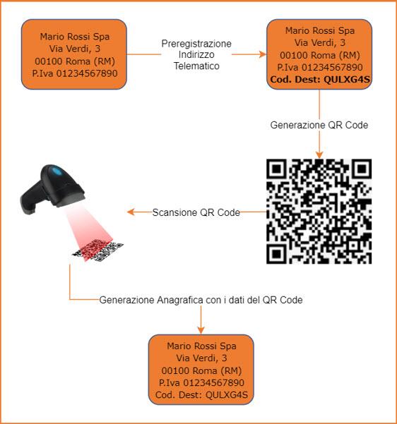 Fatture: inserimento anagrafica con codice QR - Definizione di QR Code
