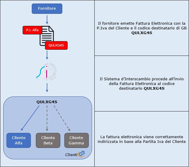 Fatturazione Elettronica: ricevere fatture tramite GB - 1