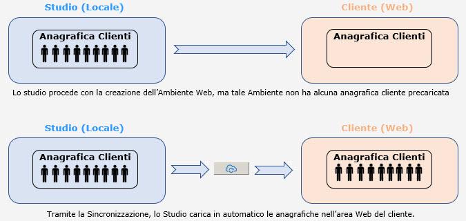 Fatturazione Web: rilascio e sincronizzazione anagrafiche clienti - 1