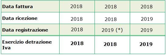 Contabilità: fatture acquisto pervenute nel 2018, ma non registrate entro il 31 dicembre - 1