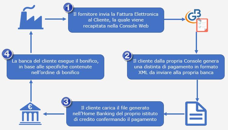 Fatture Web: creare una disposizione di bonifico da Console Web - 1