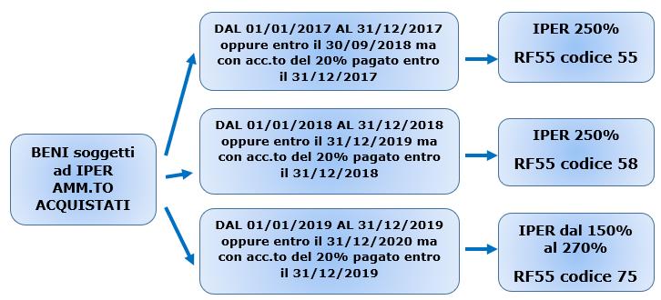 Iper ammortamento 2019: proroga - 1