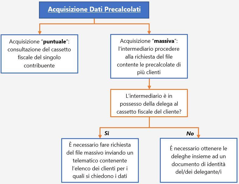 ISA 2019: gestione dei dati precalcolati - 1