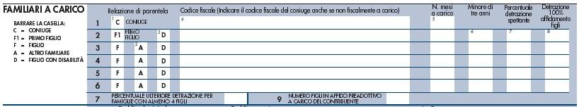 Redditi 2019: detrazioni familiari a carico - 1