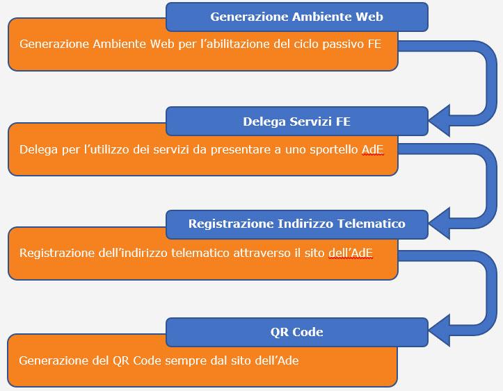 Ricezione delle Fatture Elettroniche per conto dei Clienti: Registrazione Indirizzo Telematico e QR Code - 1