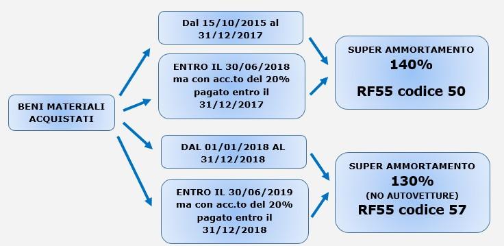 Super e Iper Ammortamento 2018: novità - 1