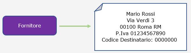 Ricezione delle Fatture Elettroniche per conto dei Clienti: Registrazione Indirizzo Telematico e QR Code - 12