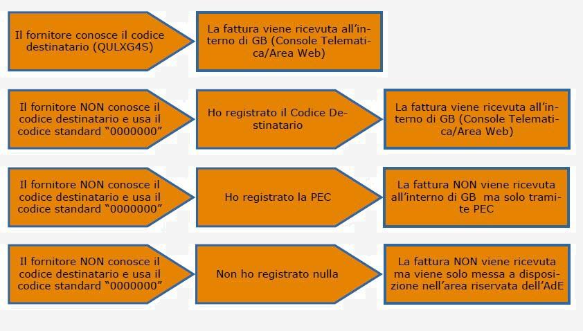Ricezione delle Fatture Elettroniche per conto dei Clienti: Registrazione Indirizzo Telematico e QR Code - 14