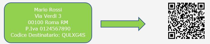 Ricezione delle Fatture Elettroniche per conto dei Clienti: Registrazione Indirizzo Telematico e QR Code - 15