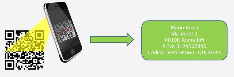 Ricezione delle Fatture Elettroniche per conto dei Clienti: Registrazione Indirizzo Telematico e QR Code - 16