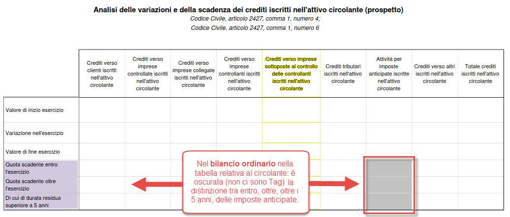 Bilancio 2016 Imposte Anticipate - Impatto sulle tabelle