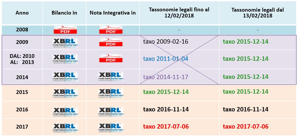 Bilancio Europeo 2018: presentazione in ritardo e sanzioni - 2