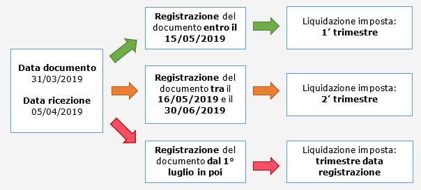 Caso pratico: Periodo IVA detraibile - 2