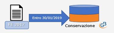 Conservazione file 2017: Dati Fatture, Liquidazioni Iva e Fatture Elettroniche - 2