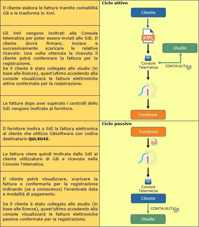 Fatturazione Elettronica B2B: modalità di interazione tra cliente e studio - 2