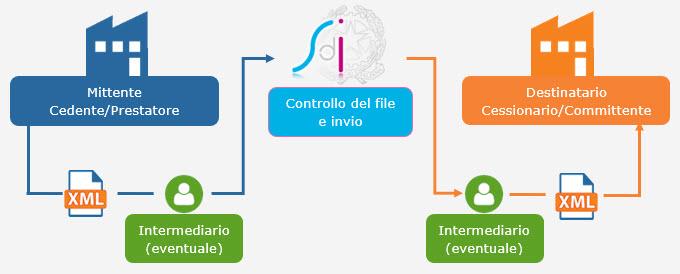 Fatturazione Elettronica B2B: cenni preliminari prima dell'obbligatorietà - 2
