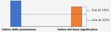 Fatture: calcolo IVA agevolata - 2
