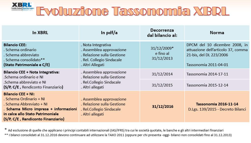 Tabella Tassonomie
