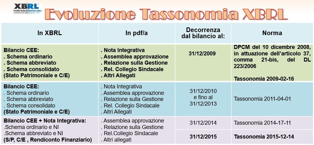 Tassonomia Bilancio