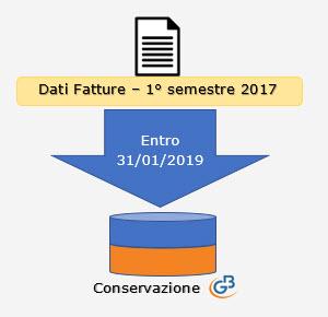 Conservazione file 2017: Dati Fatture, Liquidazioni Iva e Fatture Elettroniche - 3