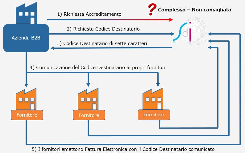 Fatturazione Elettronica B2B: cenni preliminari prima dell'obbligatorietà - 3