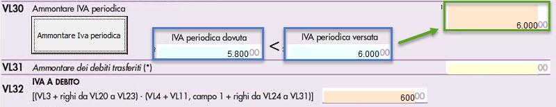 Quadro VL Dichiarazione Iva: nuova modalità di compilazione - 3