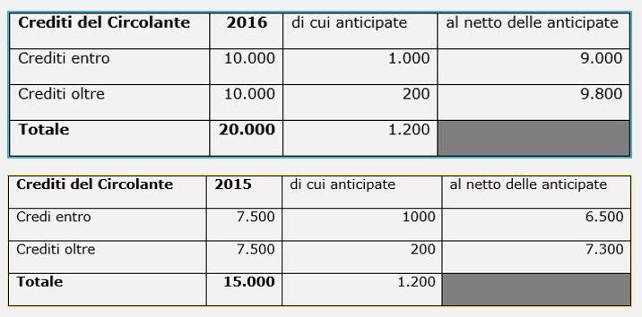 Bilancio 2016 Imposte Anticipate - Credito del circolante