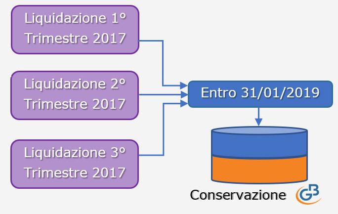 Conservazione file 2017: Dati Fatture, Liquidazioni Iva e Fatture Elettroniche - 4