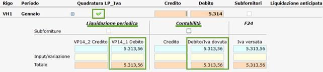 Dati comunicati in linea con quelli presenti in contabilità