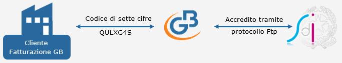 Fatturazione Elettronica B2B: cenni preliminari prima dell'obbligatorietà - 4