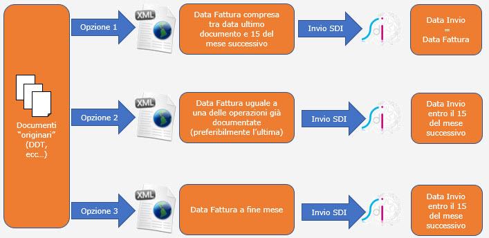 Fatture: data documento e termini d'invio - 4