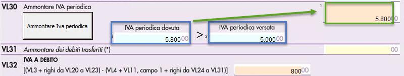 Quadro VL Dichiarazione Iva: nuova modalità di compilazione - 4