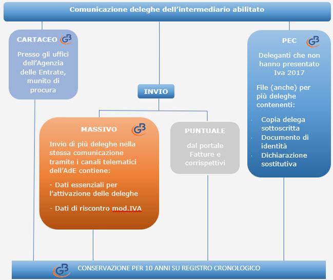 Deleghe Fatturazione Elettronica: rilascio applicazione - 5