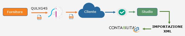 Fatturazione Elettronica B2B: modalità di interazione tra cliente e studio - 5