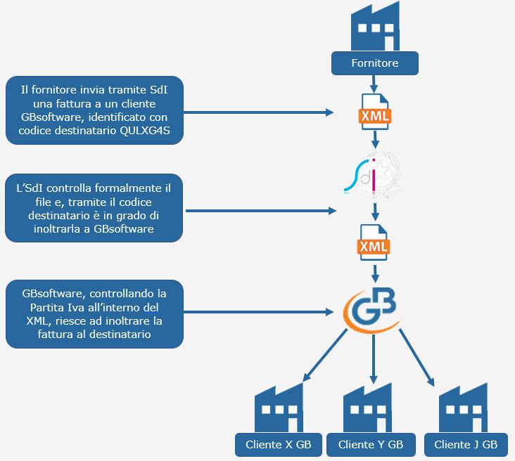 Fatturazione Elettronica B2B: cenni preliminari prima dell'obbligatorietà - 5
