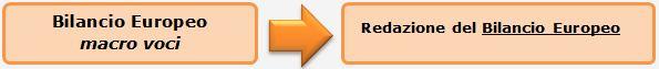 Bilancio Europeo macro voci e importazione da file XBRL