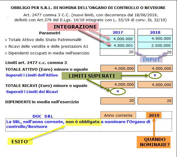 Bilancio 2019: raddoppio limiti obbligo revisione S.r.l. - 6