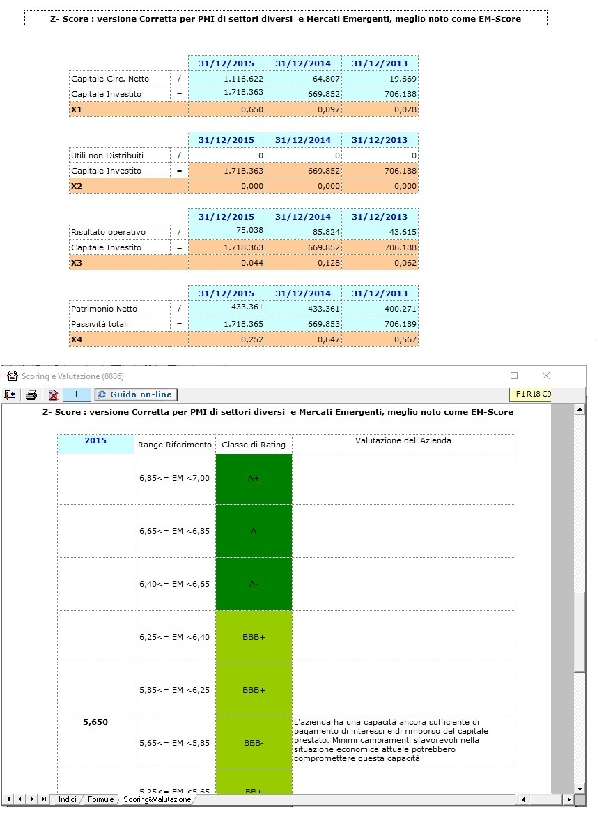 Indice EM-Score, cioè lo Z-Score relativo alle PMI non di produzione