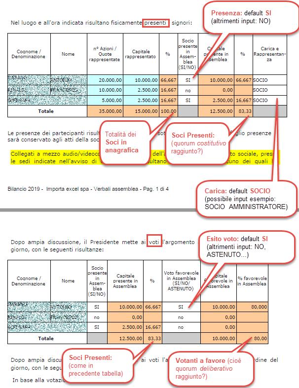 Bilancio 2020: tabelle con soggetti integrati all'anagrafica e calcolo quorum - Esempio tabelle quorum per i soci