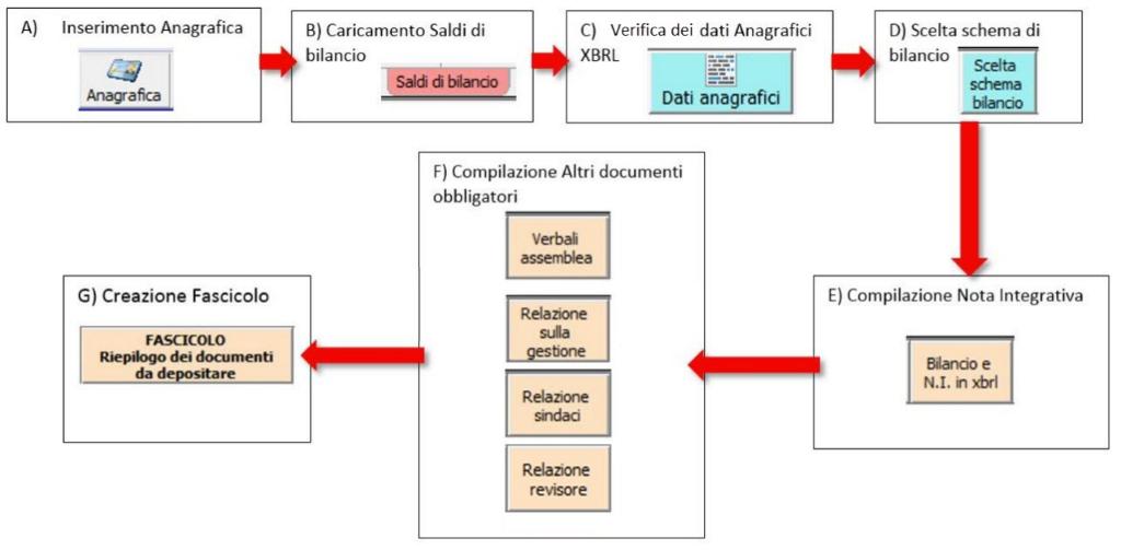 Bilancio: corretto flusso fino alla validazione XBRL - Schema inserimento bilancio e redazione nota integrativa