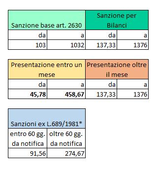 Bilancio Europeo: presentazione in ritardo e sanzioni per il 2020 - Schema sanzioni
