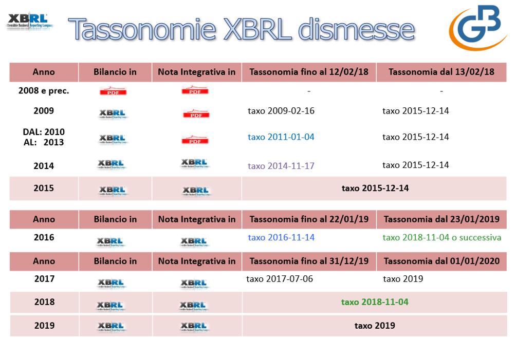 Bilancio Tardivo 2016 - 2017 con tassonomia 2019 - Tassonomie XBRL dimesse