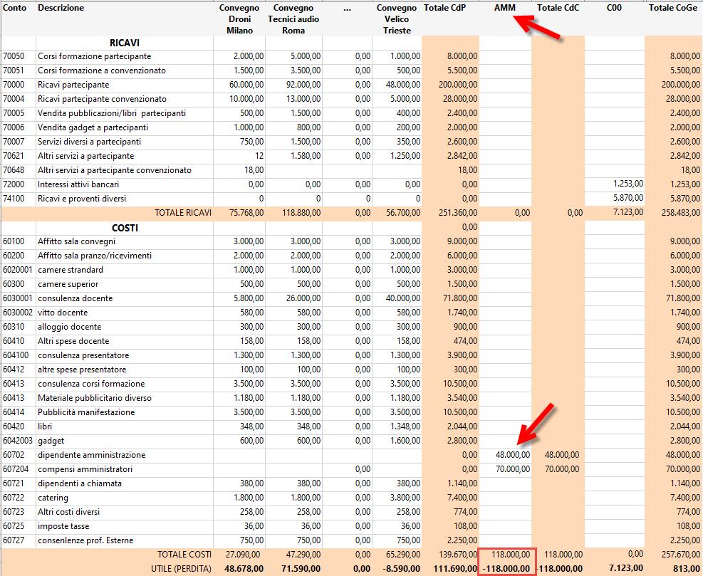 Caso Pratico: ditta di servizi quanti centri di profitto può gestire e come? - Centro di costo AMM