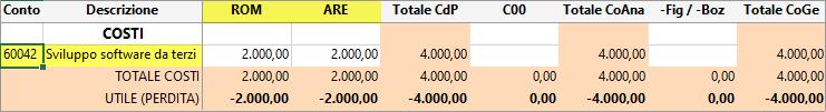 Centri di profitto e di costo: regola di registrazione e modifica - Report saldi per tutti i centri